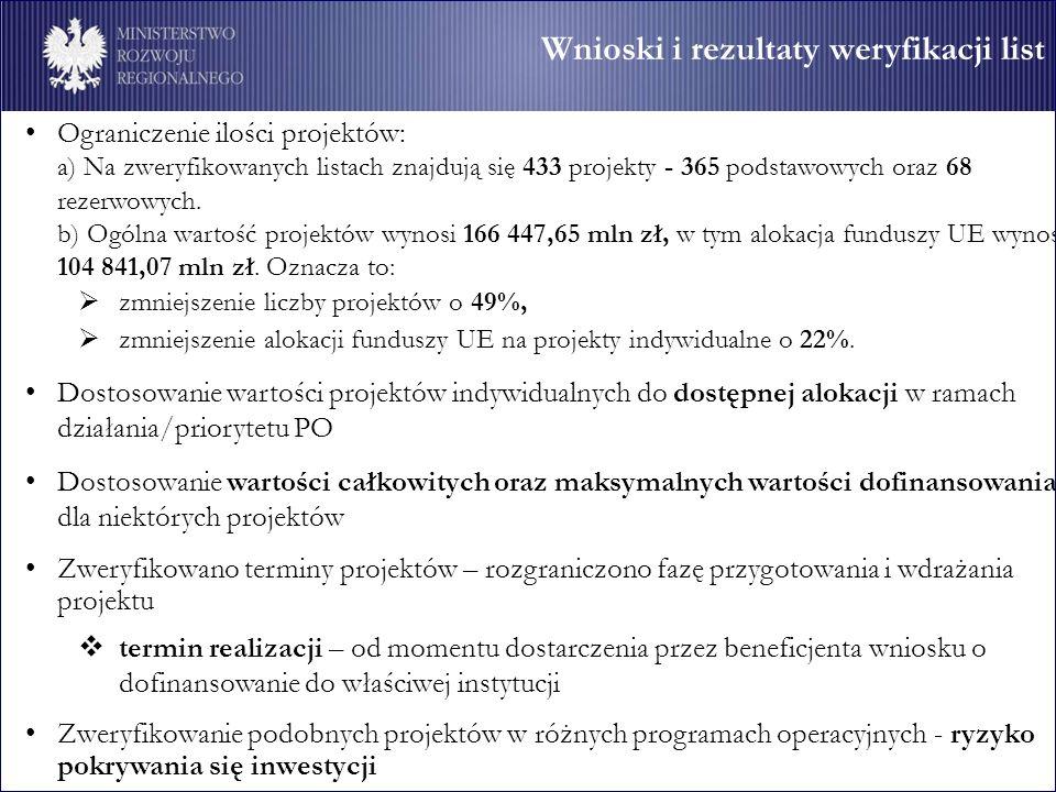Wnioski i rezultaty weryfikacji list Ograniczenie ilości projektów: a) Na zweryfikowanych listach znajdują się 433 projekty - 365 podstawowych oraz 68