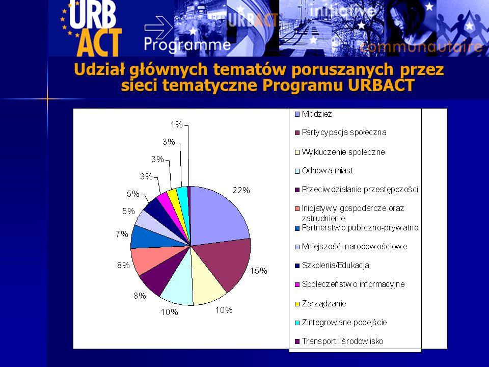 Udział głównych tematów poruszanych przez sieci tematyczne Programu URBACT