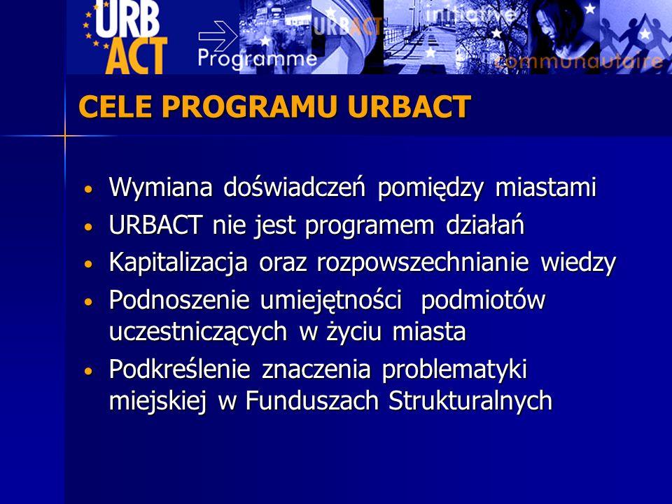 Wymiana doświadczeń pomiędzy miastami Wymiana doświadczeń pomiędzy miastami URBACT nie jest programem działań URBACT nie jest programem działań Kapita