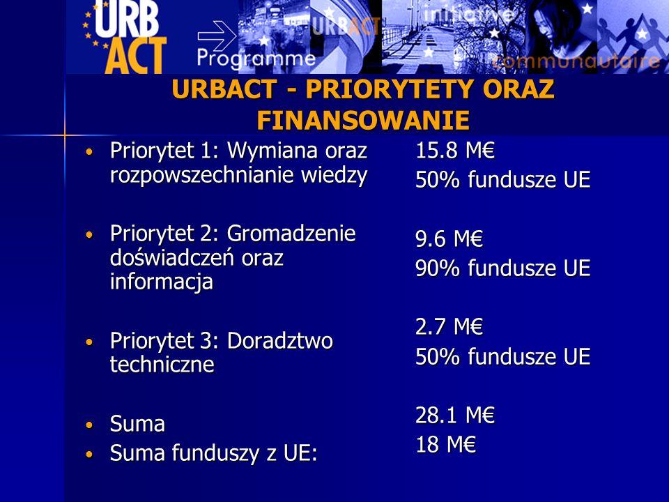 URBACT - PRIORYTETY ORAZ FINANSOWANIE Priorytet 1: Wymiana oraz rozpowszechnianie wiedzy Priorytet 1: Wymiana oraz rozpowszechnianie wiedzy Priorytet