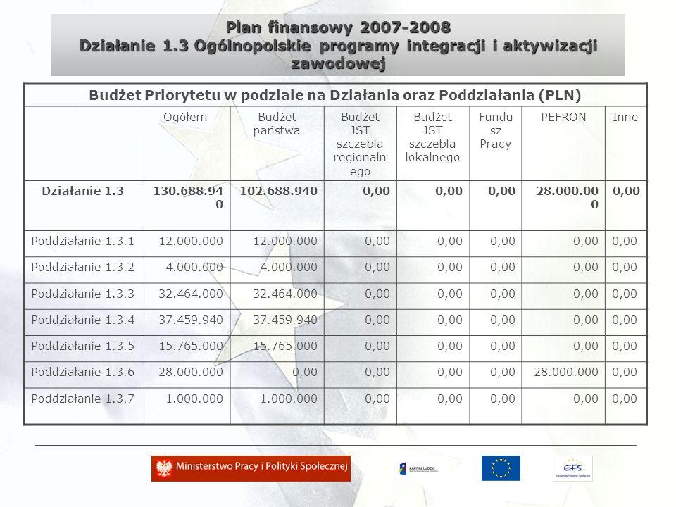Plan finansowy 2007-2008 Działanie 1.3 Ogólnopolskie programy integracji i aktywizacji zawodowej Budżet Priorytetu w podziale na Działania oraz Poddziałania (PLN) OgółemBudżet państwa Budżet JST szczebla regionaln ego Budżet JST szczebla lokalnego Fundu sz Pracy PEFRONInne Działanie 1.3130.688.94 0 102.688.9400,00 28.000.00 0 0,00 Poddziałanie 1.3.112.000.000 0,00 Poddziałanie 1.3.24.000.000 0,00 Poddziałanie 1.3.332.464.000 0,00 Poddziałanie 1.3.437.459.940 0,00 Poddziałanie 1.3.515.765.000 0,00 Poddziałanie 1.3.628.000.0000,00 28.000.0000,00 Poddziałanie 1.3.71.000.000 0,00