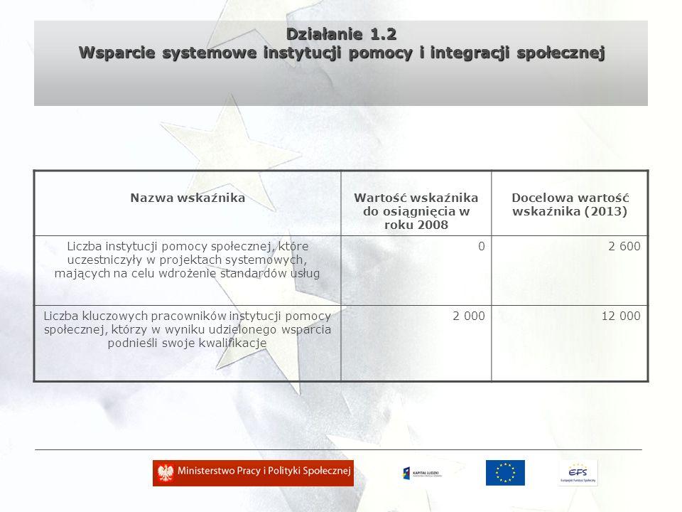 Działanie 1.2 Wsparcie systemowe instytucji pomocy i integracji społecznej Nazwa wskaźnikaWartość wskaźnika do osiągnięcia w roku 2008 Docelowa wartość wskaźnika (2013) Liczba instytucji pomocy społecznej, które uczestniczyły w projektach systemowych, mających na celu wdrożenie standardów usług 02 600 Liczba kluczowych pracowników instytucji pomocy społecznej, którzy w wyniku udzielonego wsparcia podnieśli swoje kwalifikacje 2 00012 000
