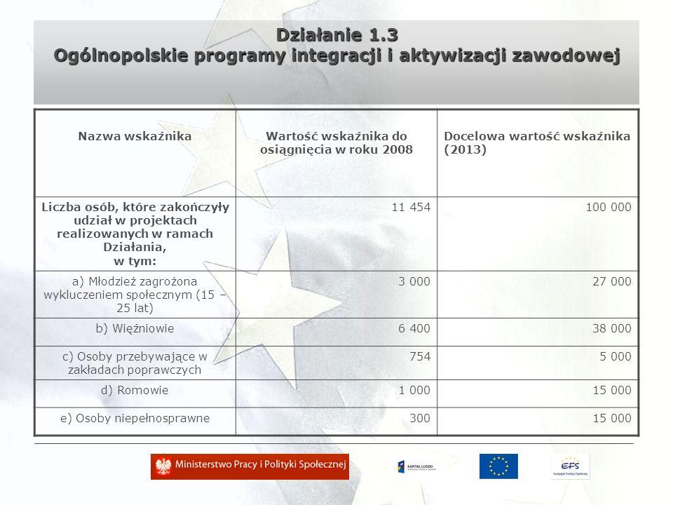 Działanie 1.3 Ogólnopolskie programy integracji i aktywizacji zawodowej Nazwa wskaźnikaWartość wskaźnika do osiągnięcia w roku 2008 Docelowa wartość wskaźnika (2013) Liczba osób, które zakończyły udział w projektach realizowanych w ramach Działania, w tym: 11 454100 000 a) Młodzież zagrożona wykluczeniem społecznym (15 – 25 lat) 3 00027 000 b) Więźniowie6 40038 000 c) Osoby przebywające w zakładach poprawczych 7545 000 d) Romowie1 00015 000 e) Osoby niepełnosprawne30015 000