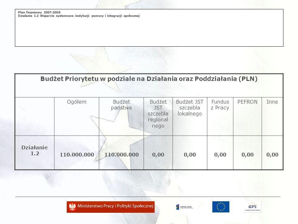Plan finansowy 2007-2008 Działanie 1.2 Wsparcie systemowe instytucji pomocy i integracji społecznej Budżet Priorytetu w podziale na Działania oraz Poddziałania (PLN) OgółemBudżet państwa Budżet JST szczebla regional nego Budżet JST szczebla lokalnego Fundus z Pracy PEFRONInne Działanie 1.2 110.000.000 0,00