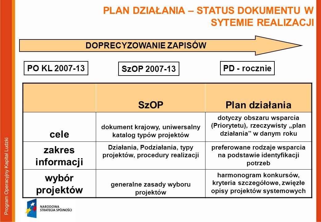 PLAN DZIAŁANIA – STATUS DOKUMENTU W SYTEMIE REALIZACJI DOPRECYZOWANIE ZAPISÓW PO KL 2007-13 SzOP 2007-13 PD - rocznie SzOPPlan działania cele dokument krajowy, uniwersalny katalog typów projektów dotyczy obszaru wsparcia (Priorytetu), rzeczywisty plan działania w danym roku zakres informacji Działania, Podziałania, typy projektów, procedury realizacji preferowane rodzaje wsparcia na podstawie identyfikacji potrzeb wybór projektów generalne zasady wyboru projektów harmonogram konkursów, kryteria szczegółowe, zwięzłe opisy projektów systemowych