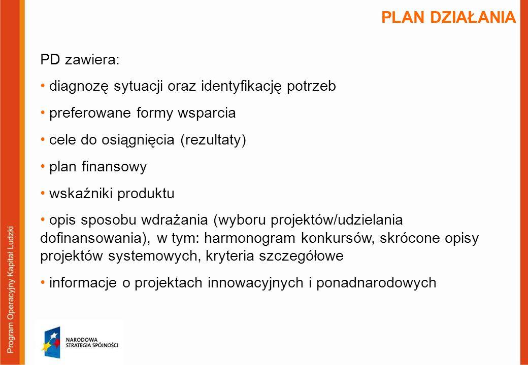 PLAN DZIAŁANIA PD zawiera: diagnozę sytuacji oraz identyfikację potrzeb preferowane formy wsparcia cele do osiągnięcia (rezultaty) plan finansowy wskaźniki produktu opis sposobu wdrażania (wyboru projektów/udzielania dofinansowania), w tym: harmonogram konkursów, skrócone opisy projektów systemowych, kryteria szczegółowe informacje o projektach innowacyjnych i ponadnarodowych