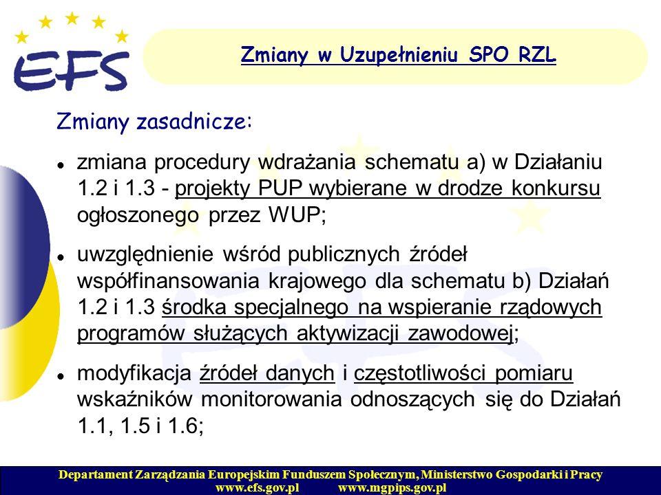 Departament Zarządzania Europejskim Funduszem Społecznym, Ministerstwo Gospodarki i Pracy www.efs.gov.pl www.mgpips.gov.pl Zmiany w Uzupełnieniu SPO RZL Zmiany zasadnicze (c.d.): modyfikacja zapisów odnośnie projektów w ramach Działania 3.1 i 3.2, schemat a) oraz odpowiednich zapisów w katalogu kosztów kwalifikowalnych - uwzględnienie obok szkoleń także innych form kształcenia dla pracowników Instytucji Zarządzającej, Instytucji Pośredniczących oraz instytucji wdrażających; zmiana zapisów dotyczących przeprowadzania przez instytucje wdrażające okresowej oceny realizacji Działań poprzez uwzględnienie w badaniu reprezentatywnej grupy beneficjentów ostatecznych (zamiast 10% beneficjentów ostatecznych);