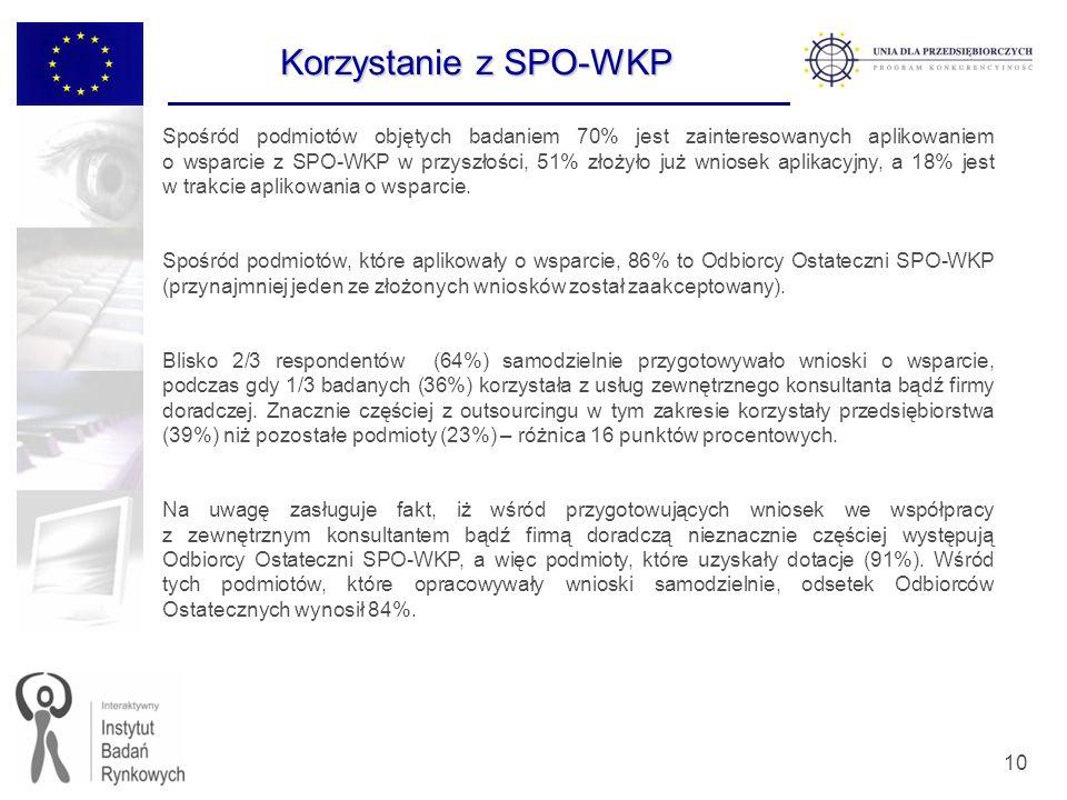 10 Spośród podmiotów objętych badaniem 70% jest zainteresowanych aplikowaniem o wsparcie z SPO-WKP w przyszłości, 51% złożyło już wniosek aplikacyjny,