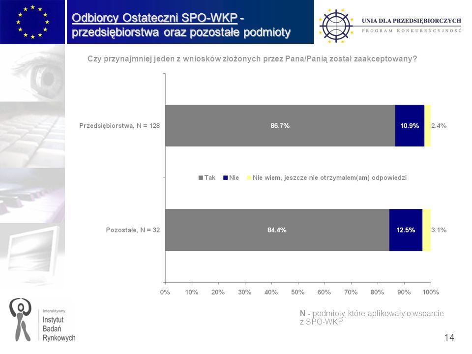 14 Odbiorcy Ostateczni SPO-WKP - przedsiębiorstwa oraz pozostałe podmioty Czy przynajmniej jeden z wniosków złożonych przez Pana/Panią został zaakcept