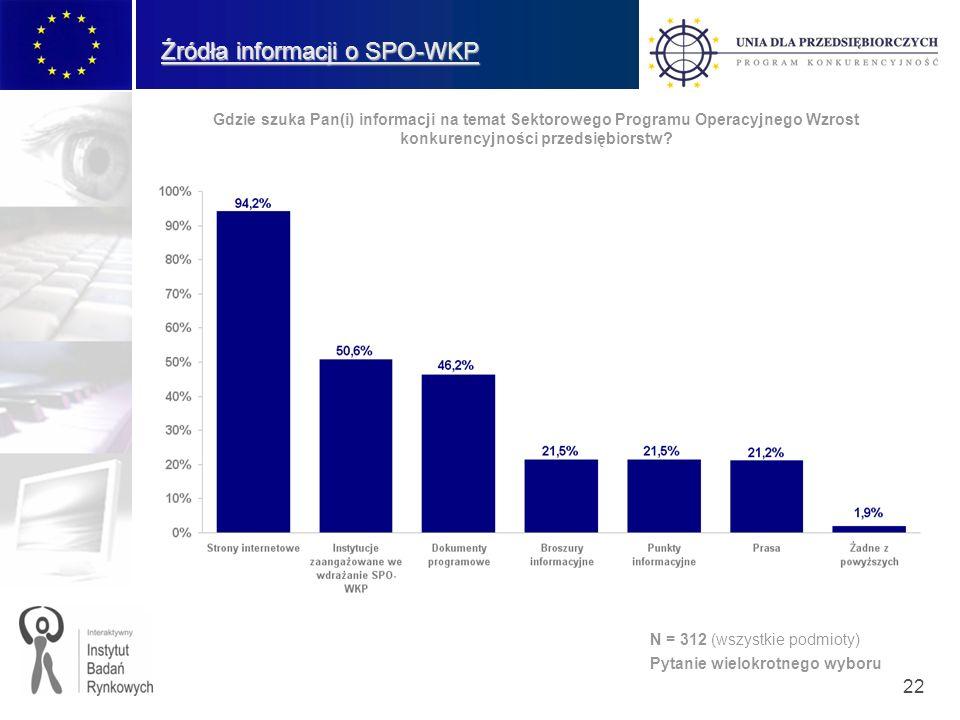 22 Źródła informacji o SPO-WKP Gdzie szuka Pan(i) informacji na temat Sektorowego Programu Operacyjnego Wzrost konkurencyjności przedsiębiorstw? N = 3