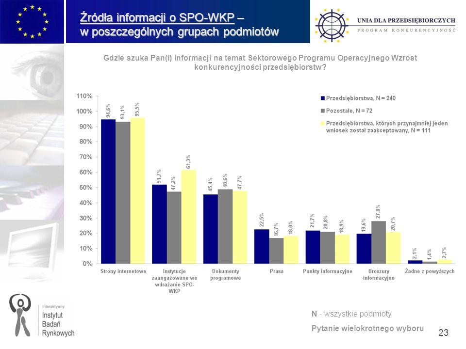 23 Źródła informacji o SPO-WKP – w poszczególnych grupach podmiotów Gdzie szuka Pan(i) informacji na temat Sektorowego Programu Operacyjnego Wzrost konkurencyjności przedsiębiorstw.
