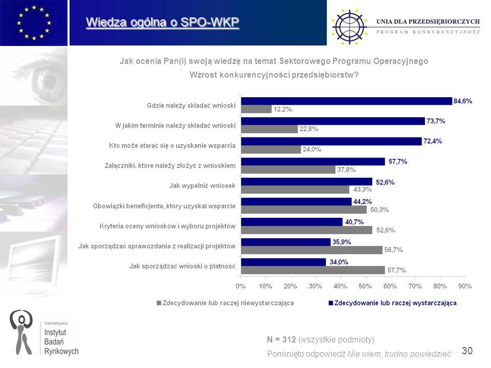 30 Wiedza ogólna o SPO-WKP Jak ocenia Pan(i) swoją wiedzę na temat Sektorowego Programu Operacyjnego Wzrost konkurencyjności przedsiębiorstw? N = 312