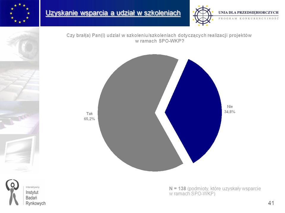 41 Uzyskanie wsparcia a udział w szkoleniach Czy brał(a) Pan(i) udział w szkoleniu/szkoleniach dotyczących realizacji projektów w ramach SPO-WKP? N =