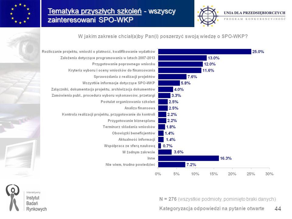 44 Tematyka przyszłych szkoleń - wszyscy zainteresowani SPO-WKP W jakim zakresie chciał(a)by Pan(i) poszerzyć swoją wiedzę o SPO-WKP.