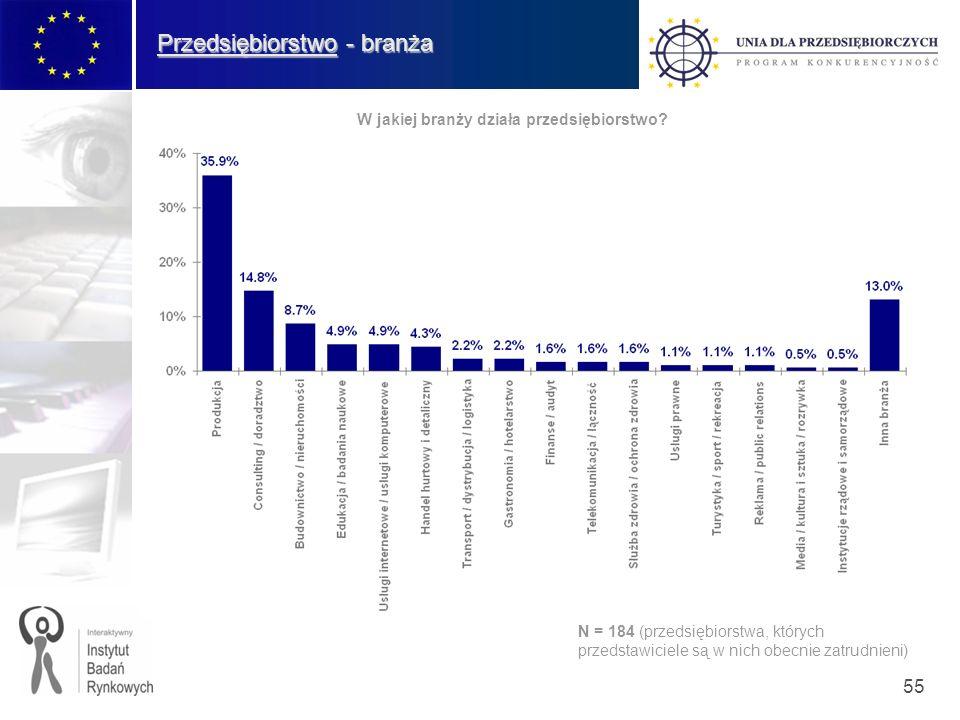 55 Przedsiębiorstwo - branża W jakiej branży działa przedsiębiorstwo? N = 184 (przedsiębiorstwa, których przedstawiciele są w nich obecnie zatrudnieni