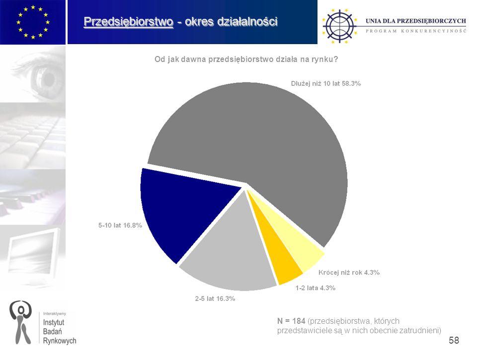 58 Przedsiębiorstwo - okres działalności Od jak dawna przedsiębiorstwo działa na rynku? N = 184 (przedsiębiorstwa, których przedstawiciele są w nich o