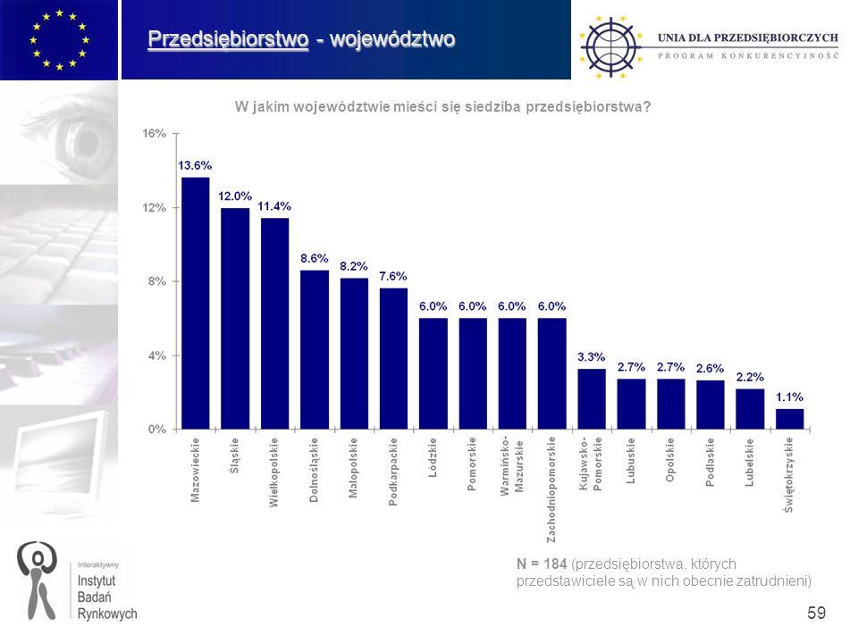 59 Przedsiębiorstwo - województwo W jakim województwie mieści się siedziba przedsiębiorstwa? N = 184 (przedsiębiorstwa, których przedstawiciele są w n