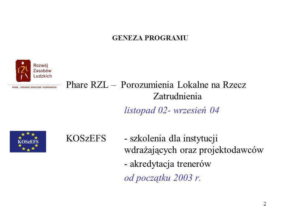 2 GENEZA PROGRAMU Phare RZL – Porozumienia Lokalne na Rzecz Zatrudnienia listopad 02- wrzesień 04 KOSzEFS - szkolenia dla instytucji wdrażających oraz