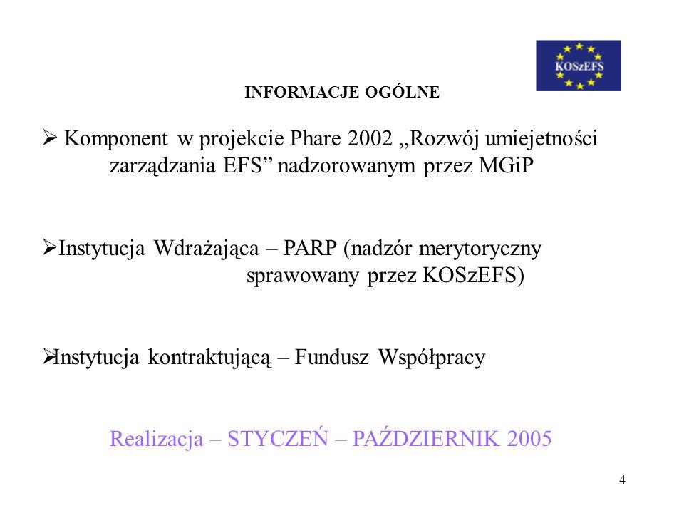 4 INFORMACJE OGÓLNE Komponent w projekcie Phare 2002 Rozwój umiejetności zarządzania EFS nadzorowanym przez MGiP Instytucja Wdrażająca – PARP (nadzór