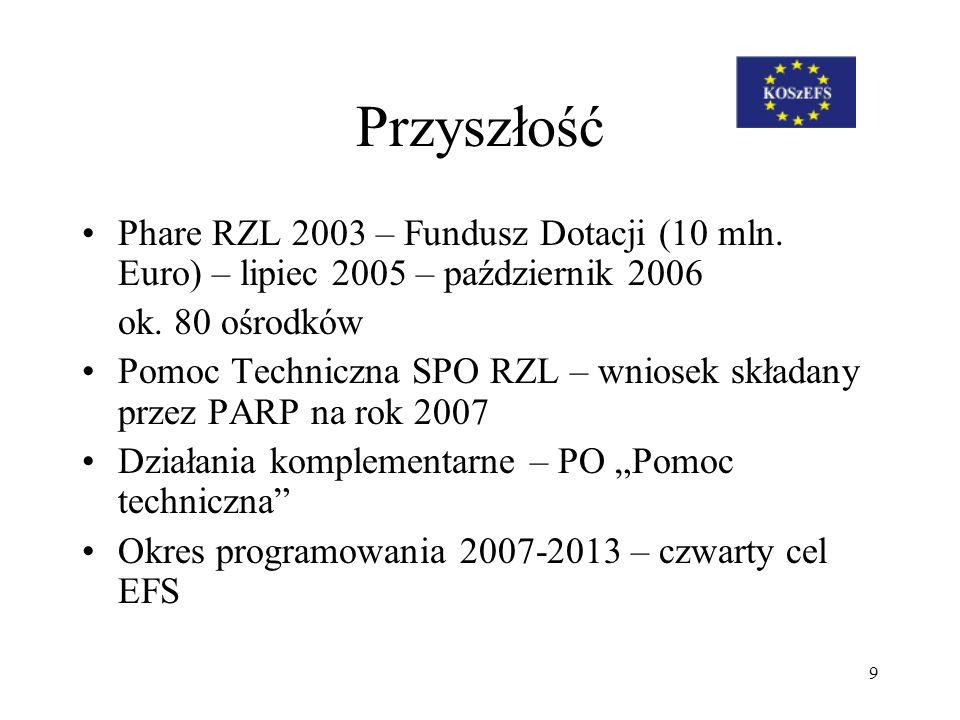 9 Przyszłość Phare RZL 2003 – Fundusz Dotacji (10 mln. Euro) – lipiec 2005 – październik 2006 ok. 80 ośrodków Pomoc Techniczna SPO RZL – wniosek skład