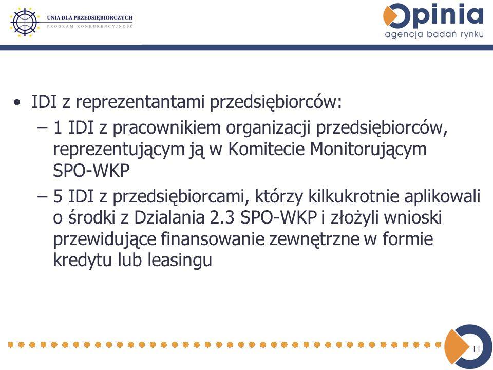 11 IDI z reprezentantami przedsiębiorców: –1 IDI z pracownikiem organizacji przedsiębiorców, reprezentującym ją w Komitecie Monitorującym SPO-WKP –5 IDI z przedsiębiorcami, którzy kilkukrotnie aplikowali o środki z Dzialania 2.3 SPO-WKP i złożyli wnioski przewidujące finansowanie zewnętrzne w formie kredytu lub leasingu