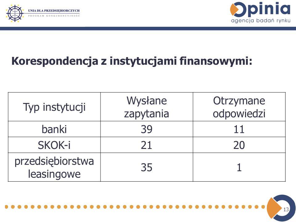 13 Korespondencja z instytucjami finansowymi: Typ instytucji Wysłane zapytania Otrzymane odpowiedzi banki3911 SKOK-i2120 przedsiębiorstwa leasingowe 351