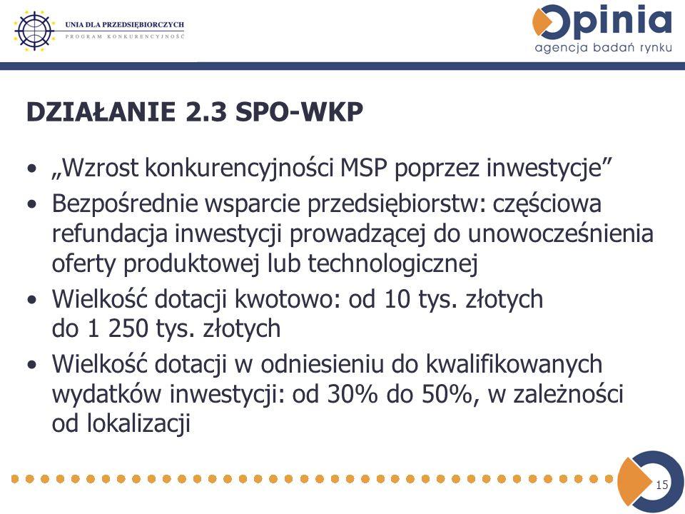 15 DZIAŁANIE 2.3 SPO-WKP Wzrost konkurencyjności MSP poprzez inwestycje Bezpośrednie wsparcie przedsiębiorstw: częściowa refundacja inwestycji prowadzącej do unowocześnienia oferty produktowej lub technologicznej Wielkość dotacji kwotowo: od 10 tys.