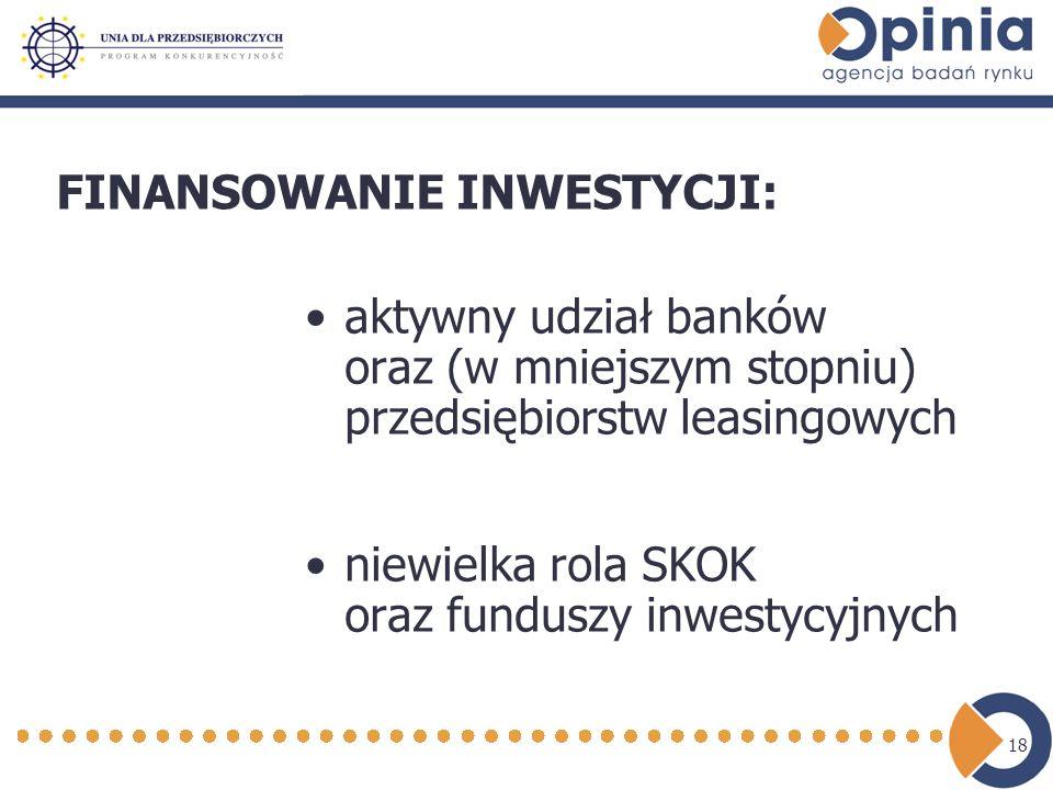 18 aktywny udział banków oraz (w mniejszym stopniu) przedsiębiorstw leasingowych niewielka rola SKOK oraz funduszy inwestycyjnych FINANSOWANIE INWESTYCJI: