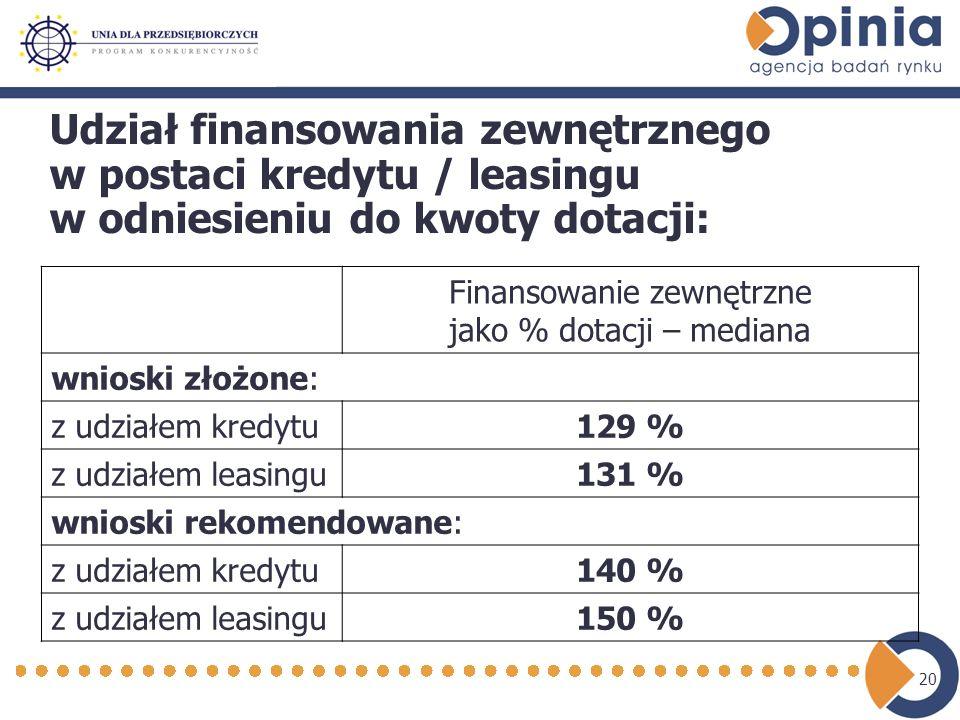 20 Udział finansowania zewnętrznego w postaci kredytu / leasingu w odniesieniu do kwoty dotacji: Finansowanie zewnętrzne jako % dotacji – mediana wnioski złożone: z udziałem kredytu129 % z udziałem leasingu131 % wnioski rekomendowane: z udziałem kredytu140 % z udziałem leasingu150 %