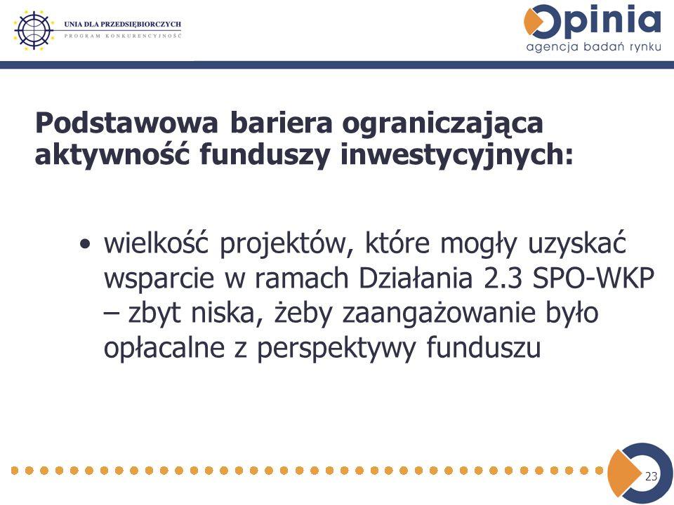 23 wielkość projektów, które mogły uzyskać wsparcie w ramach Działania 2.3 SPO-WKP – zbyt niska, żeby zaangażowanie było opłacalne z perspektywy funduszu Podstawowa bariera ograniczająca aktywność funduszy inwestycyjnych:
