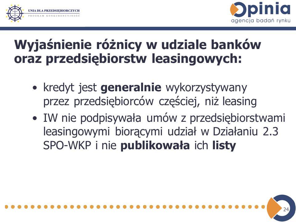 24 kredyt jest generalnie wykorzystywany przez przedsiębiorców częściej, niż leasing IW nie podpisywała umów z przedsiębiorstwami leasingowymi biorącymi udział w Działaniu 2.3 SPO-WKP i nie publikowała ich listy Wyjaśnienie różnicy w udziale banków oraz przedsiębiorstw leasingowych: