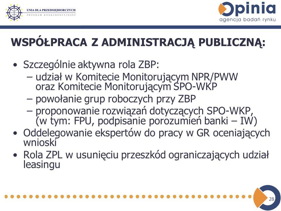 28 WSPÓŁPRACA Z ADMINISTRACJĄ PUBLICZNĄ: Szczególnie aktywna rola ZBP: –udział w Komitecie Monitorującym NPR/PWW oraz Komitecie Monitorującym SPO-WKP –powołanie grup roboczych przy ZBP –proponowanie rozwiązań dotyczących SPO-WKP, (w tym: FPU, podpisanie porozumień banki – IW) Oddelegowanie ekspertów do pracy w GR oceniających wnioski Rola ZPL w usunięciu przeszkód ograniczających udział leasingu