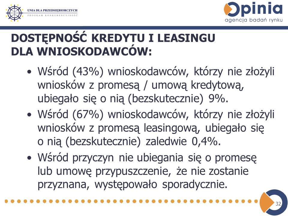 32 DOSTĘPNOŚĆ KREDYTU I LEASINGU DLA WNIOSKODAWCÓW: Wśród (43%) wnioskodawców, którzy nie złożyli wniosków z promesą / umową kredytową, ubiegało się o nią (bezskutecznie) 9%.