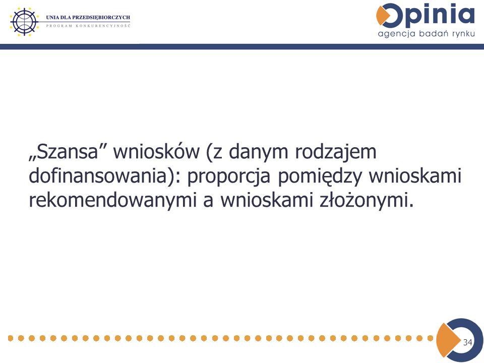 34 Szansa wniosków (z danym rodzajem dofinansowania): proporcja pomiędzy wnioskami rekomendowanymi a wnioskami złożonymi.