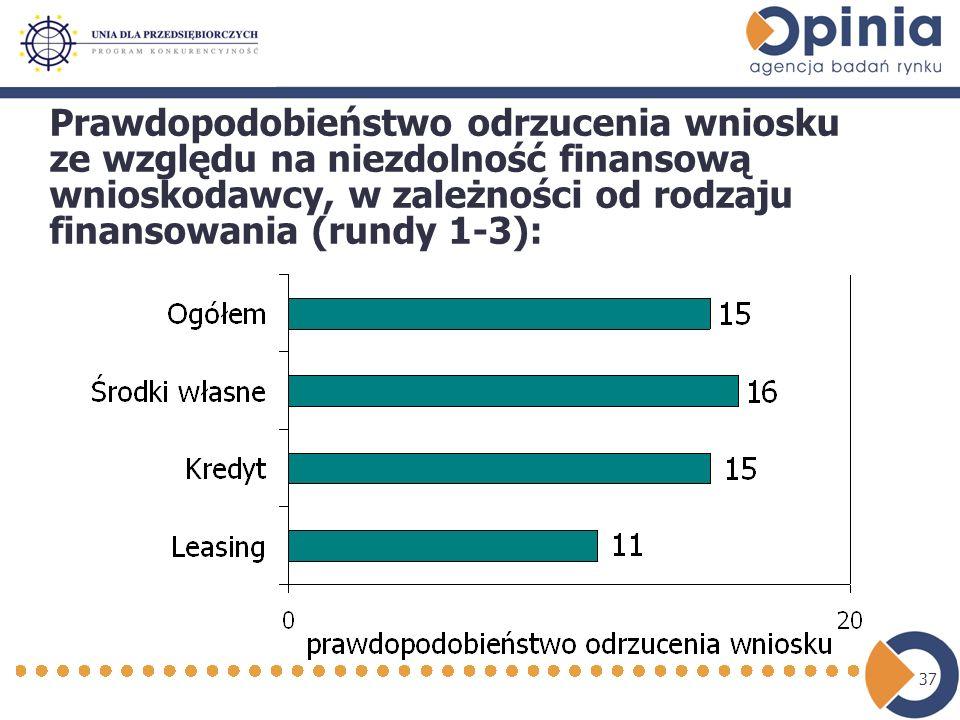 37 Prawdopodobieństwo odrzucenia wniosku ze względu na niezdolność finansową wnioskodawcy, w zależności od rodzaju finansowania (rundy 1-3):