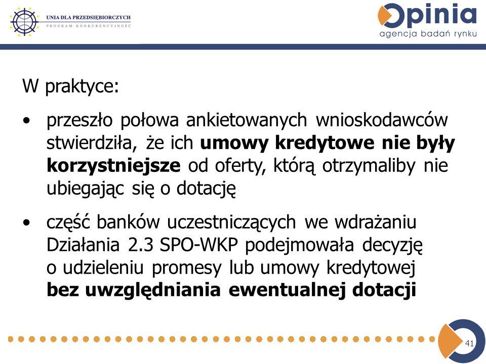 41 W praktyce: przeszło połowa ankietowanych wnioskodawców stwierdziła, że ich umowy kredytowe nie były korzystniejsze od oferty, którą otrzymaliby nie ubiegając się o dotację część banków uczestniczących we wdrażaniu Działania 2.3 SPO-WKP podejmowała decyzję o udzieleniu promesy lub umowy kredytowej bez uwzględniania ewentualnej dotacji