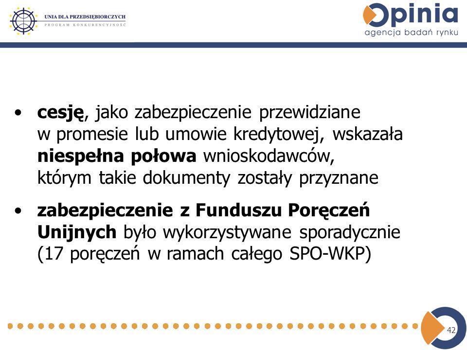 42 cesję, jako zabezpieczenie przewidziane w promesie lub umowie kredytowej, wskazała niespełna połowa wnioskodawców, którym takie dokumenty zostały przyznane zabezpieczenie z Funduszu Poręczeń Unijnych było wykorzystywane sporadycznie (17 poręczeń w ramach całego SPO-WKP)