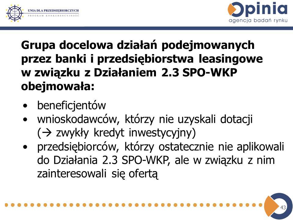 43 Grupa docelowa działań podejmowanych przez banki i przedsiębiorstwa leasingowe w związku z Działaniem 2.3 SPO-WKP obejmowała: beneficjentów wnioskodawców, którzy nie uzyskali dotacji ( zwykły kredyt inwestycyjny) przedsiębiorców, którzy ostatecznie nie aplikowali do Działania 2.3 SPO-WKP, ale w związku z nim zainteresowali się ofertą