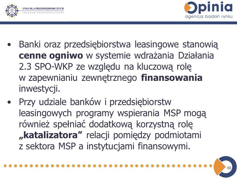 48 Banki oraz przedsiębiorstwa leasingowe stanowią cenne ogniwo w systemie wdrażania Działania 2.3 SPO-WKP ze względu na kluczową rolę w zapewnianiu zewnętrznego finansowania inwestycji.