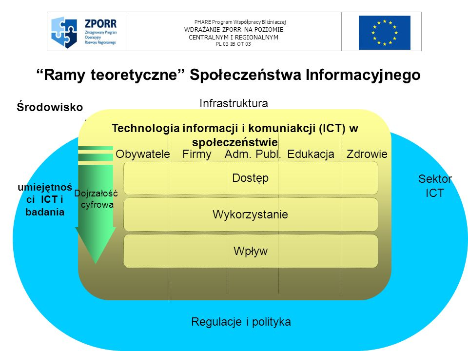 PHARE Program Współpracy Bliźniaczej WDRAŻANIE ZPORR NA POZIOMIE CENTRALNYM I REGIONALNYM PL 03 IB OT 03 The Emilia-Romagna framework Środowisko Regulacje i polityka Infrastruktura Sektor ICT umiejętnoś ci ICT i badania Technologia informacji i komuniakcji (ICT) w społeczeństwie ObywateleFirmyAdm.