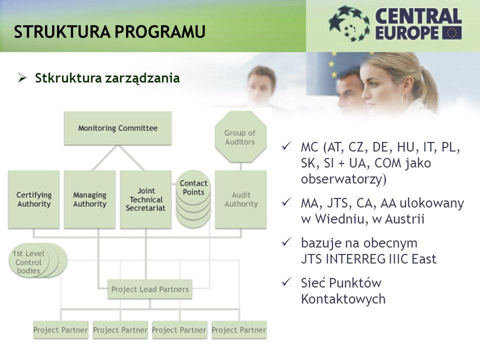 STRUKTURA PROGRAMU Stkruktura zarządzania MC (AT, CZ, DE, HU, IT, PL, SK, SI + UA, COM jako obserwatorzy) MA, JTS, CA, AA ulokowany w Wiedniu, w Austr