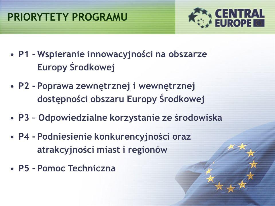 ALOKACJA FINANSOWA Budżet ERDF Wkład własny Całkowity budżet Poziom do- finansowania 246 mln EUR52 mln EUR298 mln EUR75% - 85% PriorytetyERDF P1 -Wspieranie innowacji w obszarze Europy Środkowej49,2 mln EUR P2 -Poprawienie zewnętrznej i wewnętrznej dostępności obszaru Europy Środkowej 64 mln EUR P3 -Odpowiedzialne wykorzystywanie środowiska64 mln EUR P4 -Podniesienie konkurencyjności oraz atrakcyjności miast i regionów 54,1 mln EUR