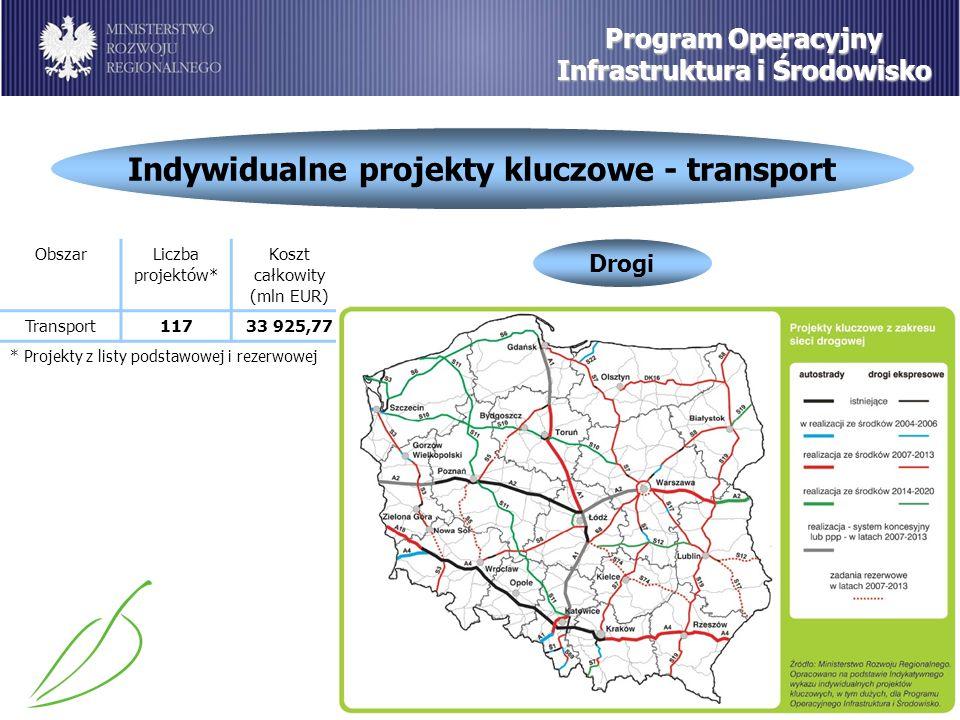 Indywidualne projekty kluczowe - transport Program Operacyjny Infrastruktura i Środowisko Drogi ObszarLiczba projektów* Koszt całkowity (mln EUR) Transport11733 925,77 * Projekty z listy podstawowej i rezerwowej