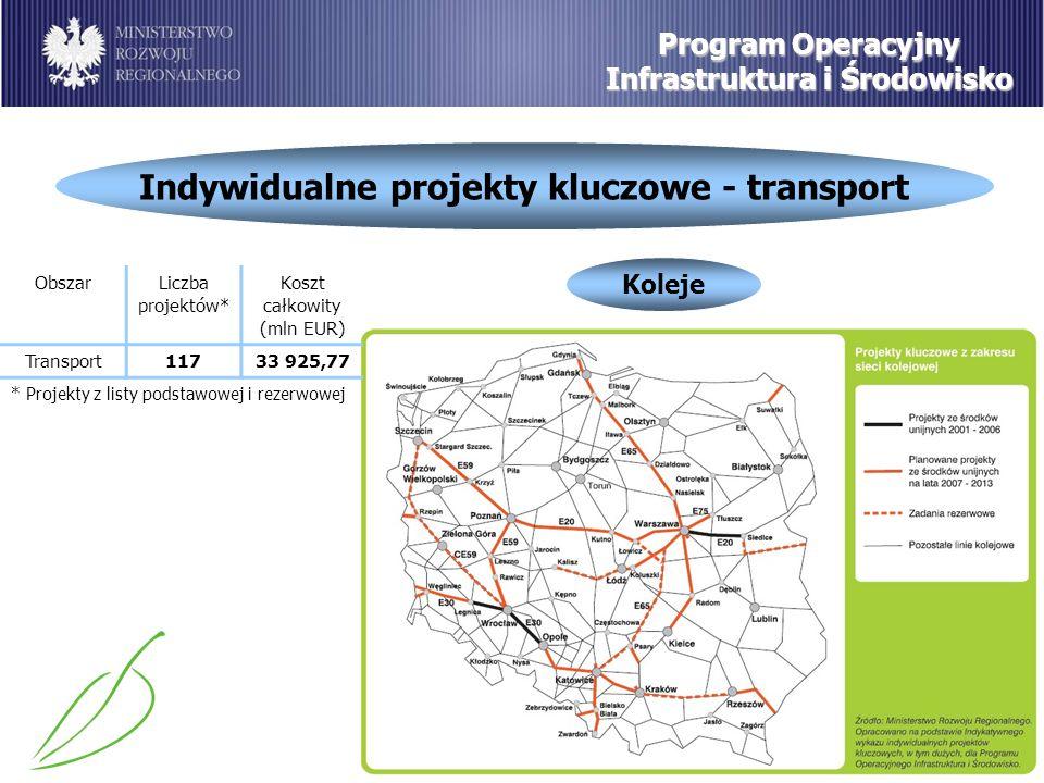 Indywidualne projekty kluczowe - transport Program Operacyjny Infrastruktura i Środowisko Koleje ObszarLiczba projektów* Koszt całkowity (mln EUR) Transport11733 925,77 * Projekty z listy podstawowej i rezerwowej