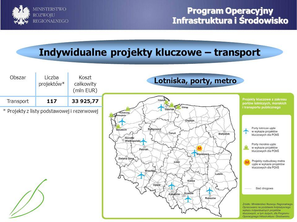 Indywidualne projekty kluczowe – transport Program Operacyjny Infrastruktura i Środowisko Lotniska, porty, metro ObszarLiczba projektów* Koszt całkowity (mln EUR) Transport11733 925,77 * Projekty z listy podstawowej i rezerwowej