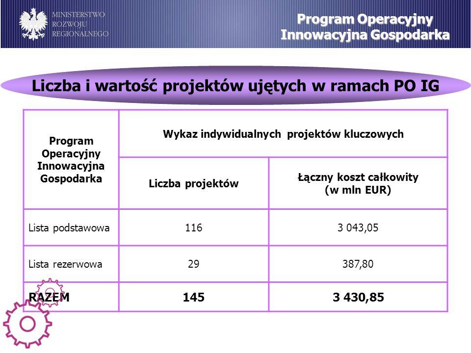 Liczba i wartość projektów ujętych w ramach PO IG Program Operacyjny Innowacyjna Gospodarka Wykaz indywidualnych projektów kluczowych Liczba projektów Łączny koszt całkowity (w mln EUR) Lista podstawowa1163 043,05 Lista rezerwowa29387,80 RAZEM1453 430,85
