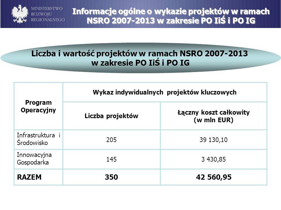 Informacje ogólne o wykazie projektów w ramach NSRO 2007-2013 w zakresie PO IiŚ i PO IG Liczba i wartość projektów w ramach NSRO 2007-2013 w zakresie PO IiŚ i PO IG Program Operacyjny Wykaz indywidualnych projektów kluczowych Liczba projektów Łączny koszt całkowity (w mln EUR) Infrastruktura i Środowisko 20539 130,10 Innowacyjna Gospodarka 1453 430,85 RAZEM35042 560,95
