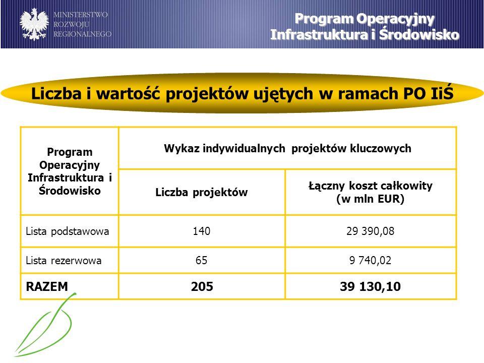 Program Operacyjny Infrastruktura i Środowisko Liczba i wartość projektów ujętych w ramach PO IiŚ Program Operacyjny Infrastruktura i Środowisko Wykaz indywidualnych projektów kluczowych Liczba projektów Łączny koszt całkowity (w mln EUR) Lista podstawowa14029 390,08 Lista rezerwowa659 740,02 RAZEM20539 130,10