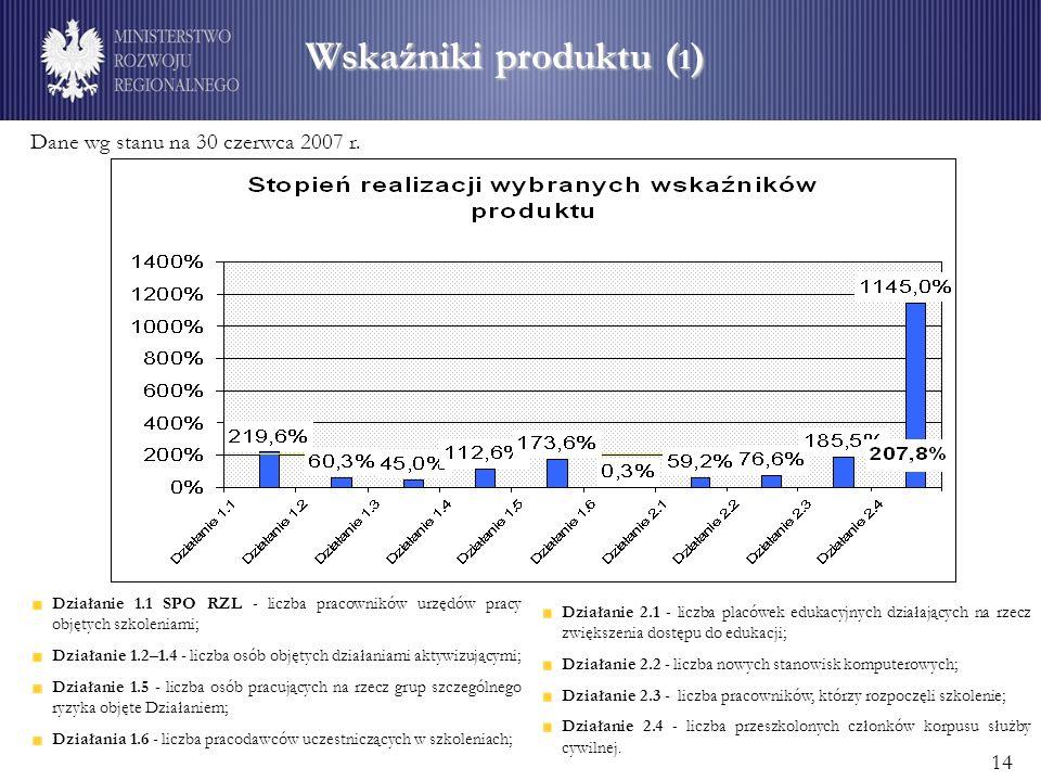 Wskaźniki produktu ( 1 ) Działanie 1.1 SPO RZL - liczba pracowników urzędów pracy objętych szkoleniami; Działanie 1.2–1.4 - liczba osób objętych działaniami aktywizującymi; Działanie 1.5 - liczba osób pracujących na rzecz grup szczególnego ryzyka objęte Działaniem; Działania 1.6 - liczba pracodawców uczestniczących w szkoleniach; Działanie 2.1 - liczba placówek edukacyjnych działających na rzecz zwiększenia dostępu do edukacji; Działanie 2.2 - liczba nowych stanowisk komputerowych; Działanie 2.3 - liczba pracowników, którzy rozpoczęli szkolenie; Działanie 2.4 - liczba przeszkolonych członków korpusu służby cywilnej.