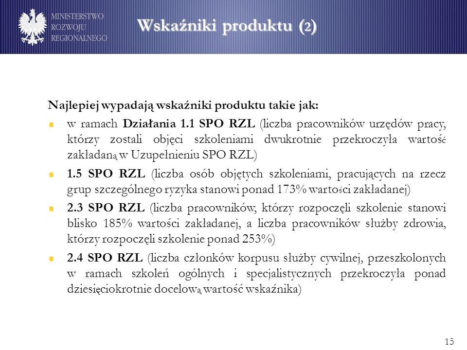 Wskaźniki produktu ( 2 ) Najlepiej wypadają wskaźniki produktu takie jak: w ramach Działania 1.1 SPO RZL (liczba pracowników urzędów pracy, którzy zostali objęci szkoleniami dwukrotnie przekroczyła wartoś ć zakładan ą w Uzupełnieniu SPO RZL) 1.5 SPO RZL (liczba osób objętych szkoleniami, pracujących na rzecz grup szczególnego ryzyka stanowi ponad 173% warto ś ci zakładanej) 2.3 SPO RZL (liczba pracowników, którzy rozpoczęli szkolenie stanowi blisko 185% wartości zakładanej, a liczba pracowników służby zdrowia, którzy rozpoczęli szkolenie ponad 253%) 2.4 SPO RZL (liczba członków korpusu służby cywilnej, przeszkolonych w ramach szkoleń ogólnych i specjalistycznych przekroczyła ponad dziesi ę ciokrotnie docelow ą wartość wskaźnika) 15